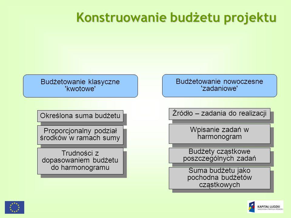 Konstruowanie budżetu projektu