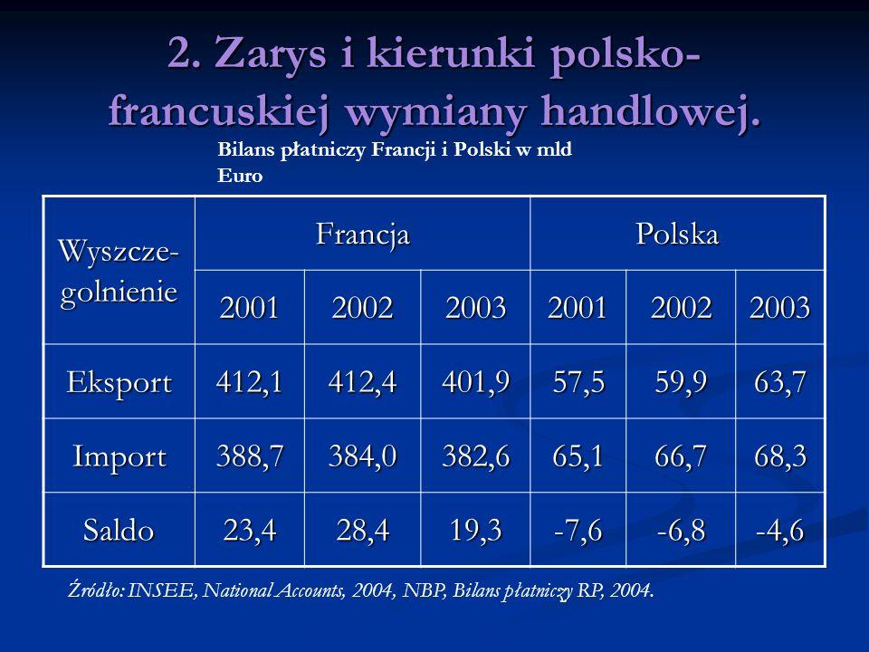 2. Zarys i kierunki polsko- francuskiej wymiany handlowej.