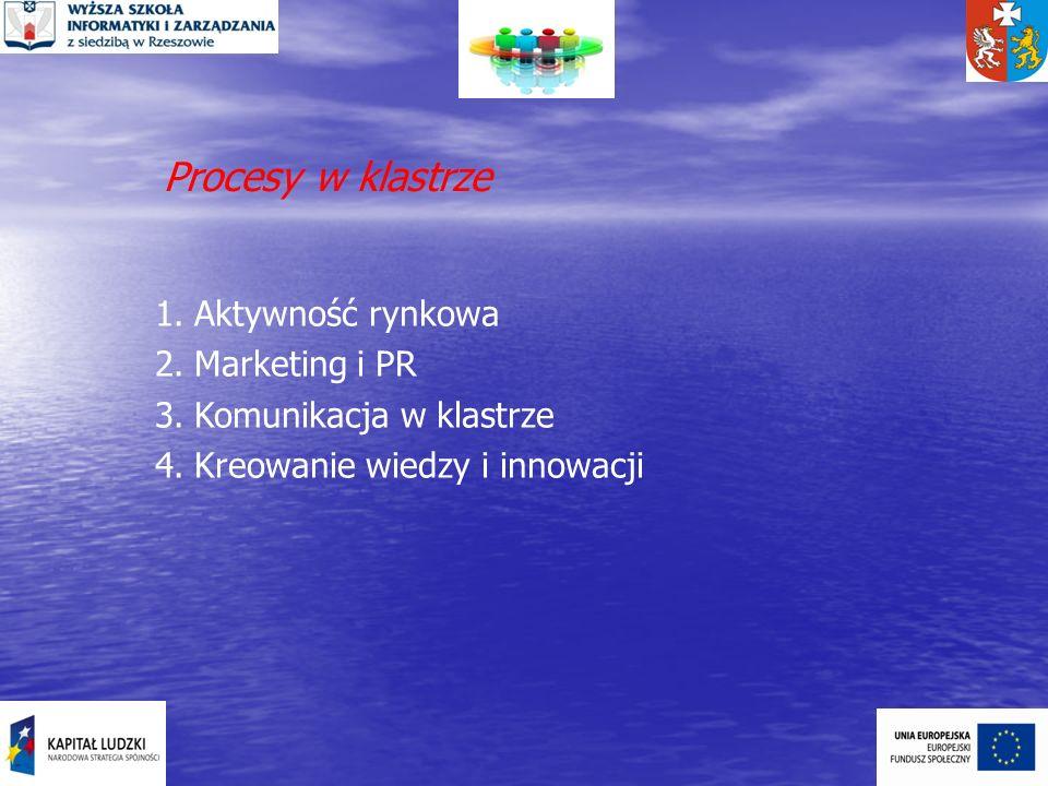 Procesy w klastrze Aktywność rynkowa Marketing i PR