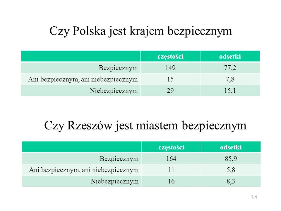 Czy Polska jest krajem bezpiecznym