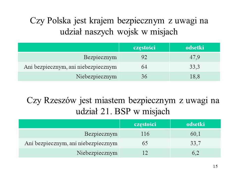 Czy Polska jest krajem bezpiecznym z uwagi na udział naszych wojsk w misjach