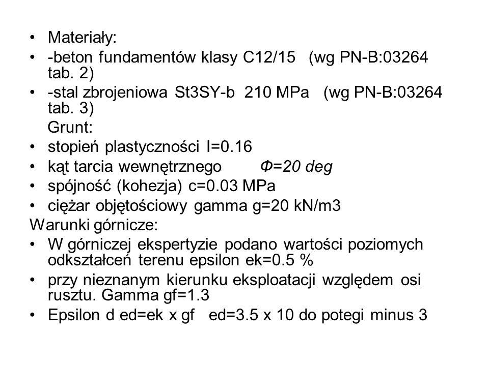 Materiały: -beton fundamentów klasy C12/15 (wg PN-B:03264 tab. 2) -stal zbrojeniowa St3SY-b 210 MPa (wg PN-B:03264 tab. 3)