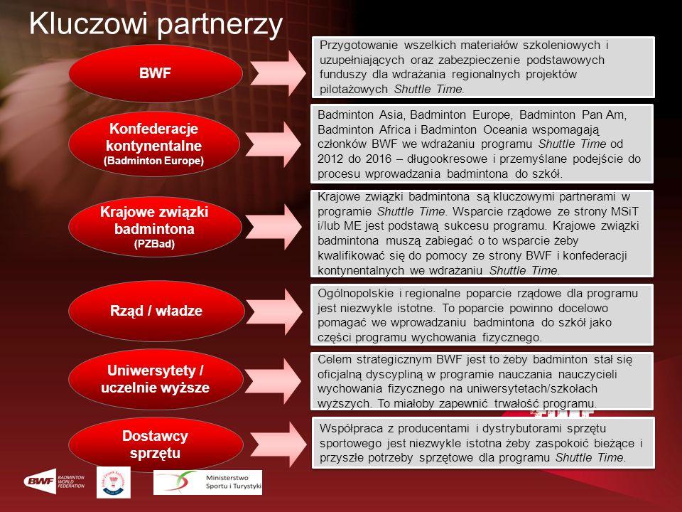 Kluczowi partnerzy BWF Konfederacje kontynentalne (Badminton Europe)