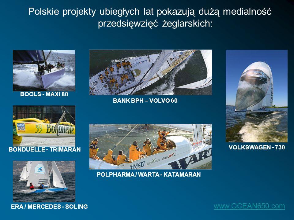 Polskie projekty ubiegłych lat pokazują dużą medialność przedsięwzięć żeglarskich: