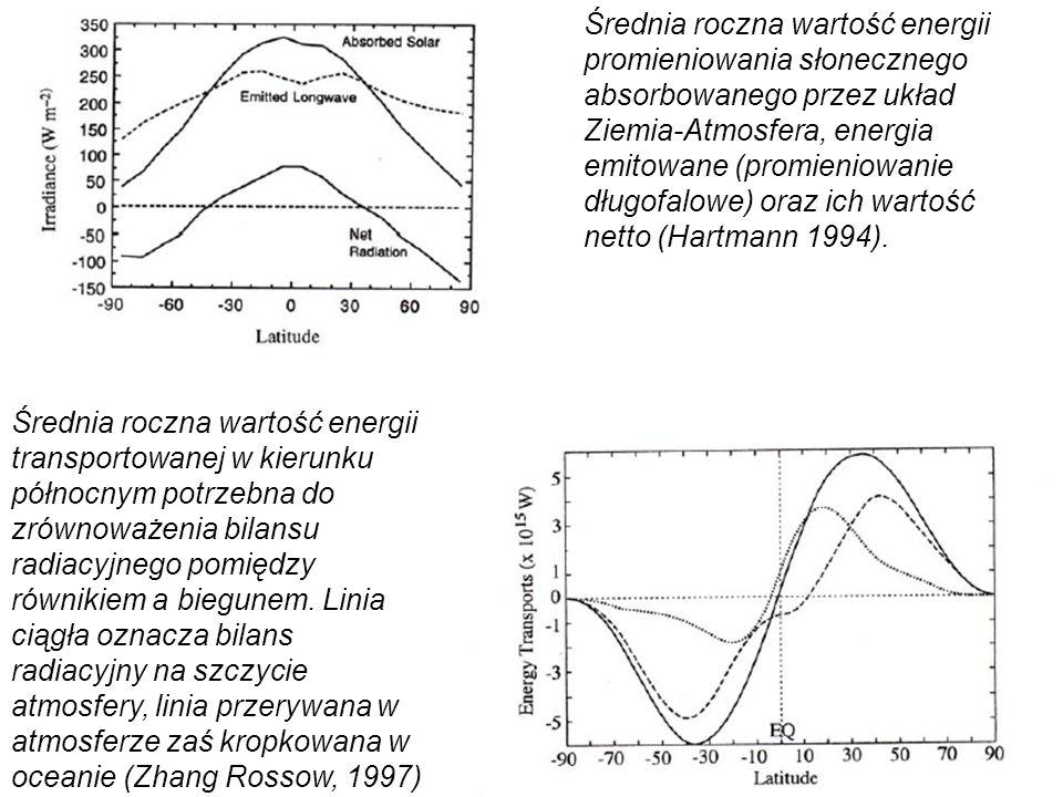 Średnia roczna wartość energii promieniowania słonecznego absorbowanego przez układ Ziemia-Atmosfera, energia emitowane (promieniowanie długofalowe) oraz ich wartość netto (Hartmann 1994).