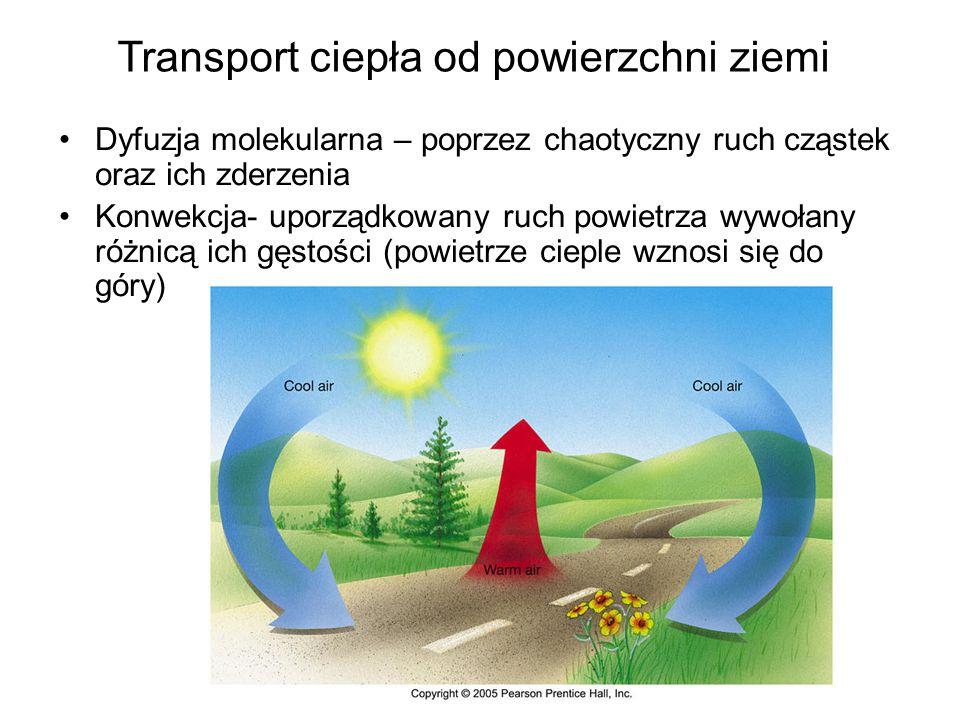 Transport ciepła od powierzchni ziemi
