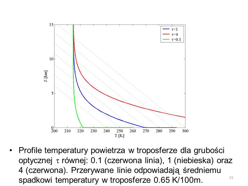 Profile temperatury powietrza w troposferze dla grubości optycznej  równej: 0.1 (czerwona linia), 1 (niebieska) oraz 4 (czerwona).