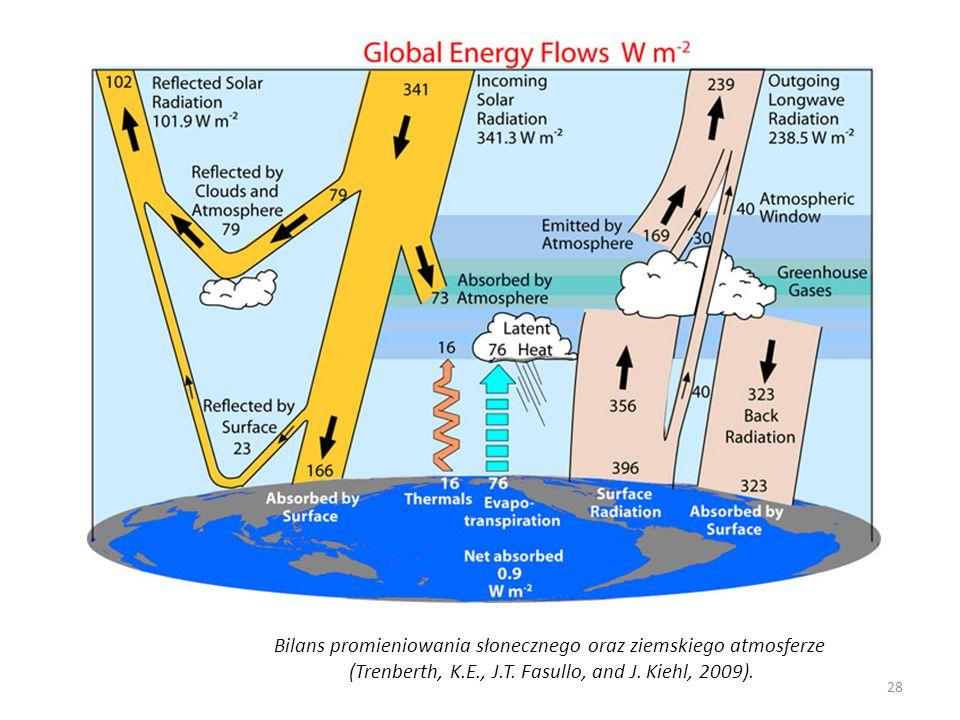 Bilans promieniowania słonecznego oraz ziemskiego atmosferze
