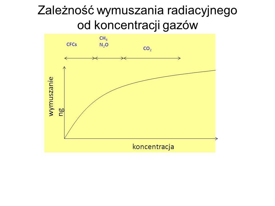 Zależność wymuszania radiacyjnego od koncentracji gazów