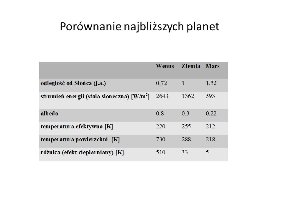 Porównanie najbliższych planet