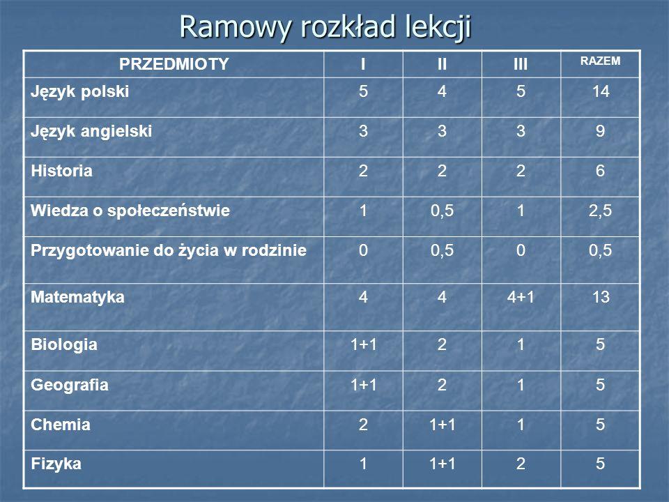Ramowy rozkład lekcji PRZEDMIOTY I II III Język polski 5 4 14