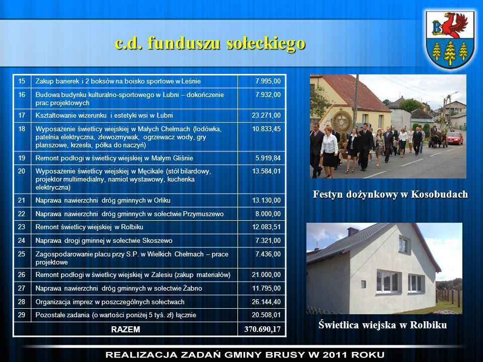 c.d. funduszu sołeckiego