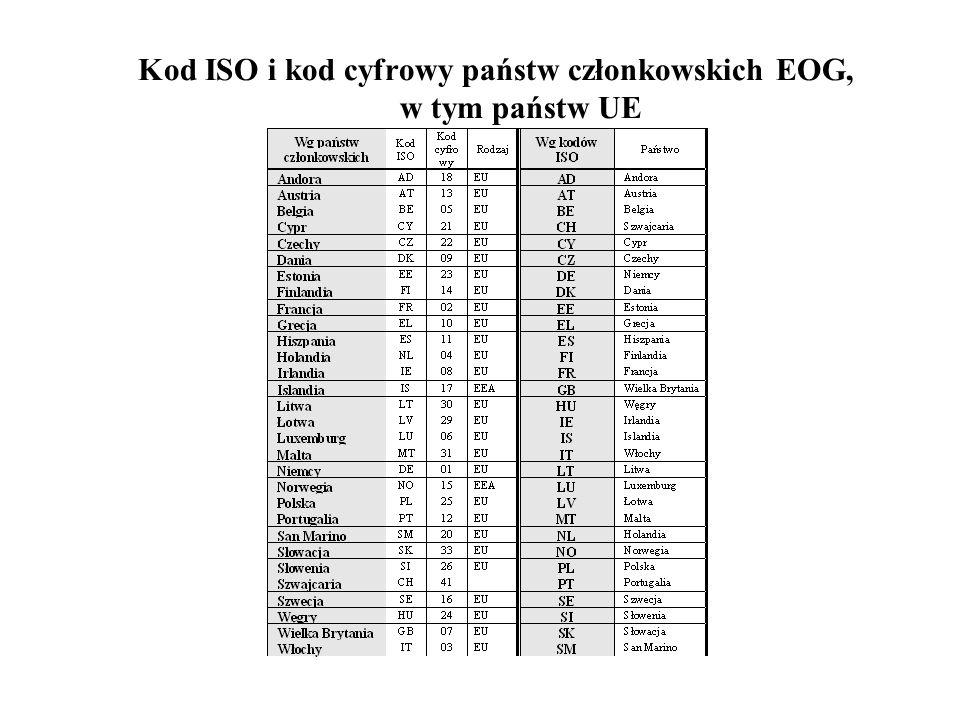 Kod ISO i kod cyfrowy państw członkowskich EOG, w tym państw UE