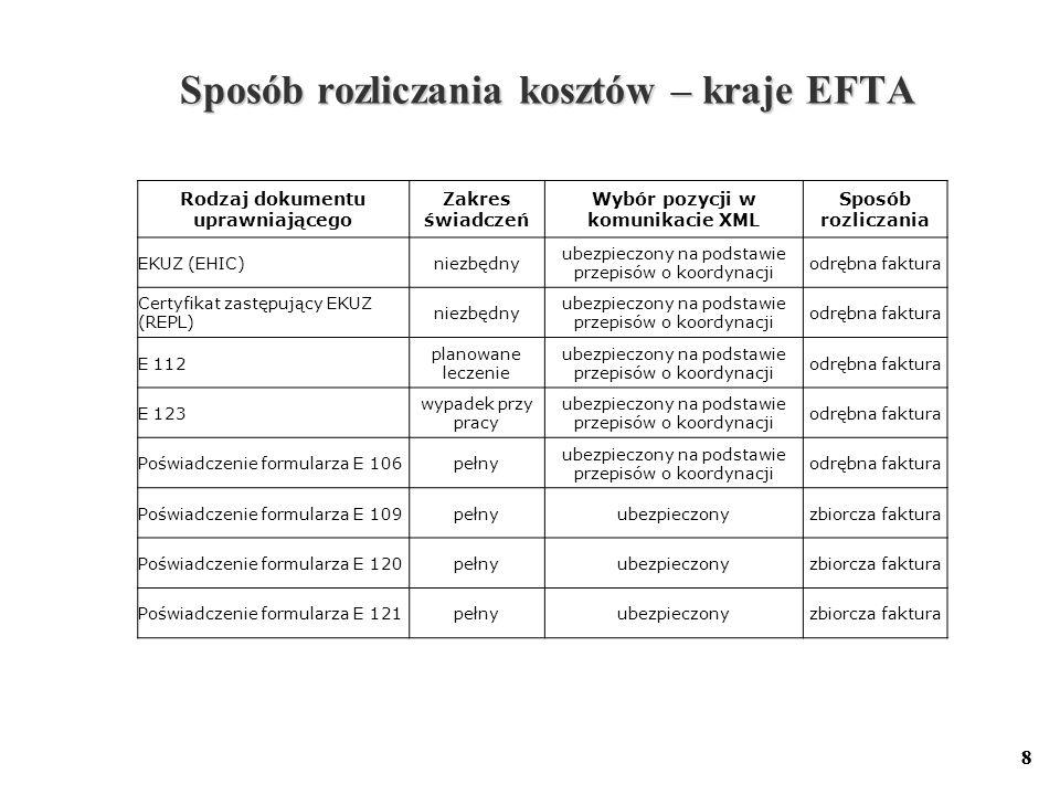 Sposób rozliczania kosztów – kraje EFTA