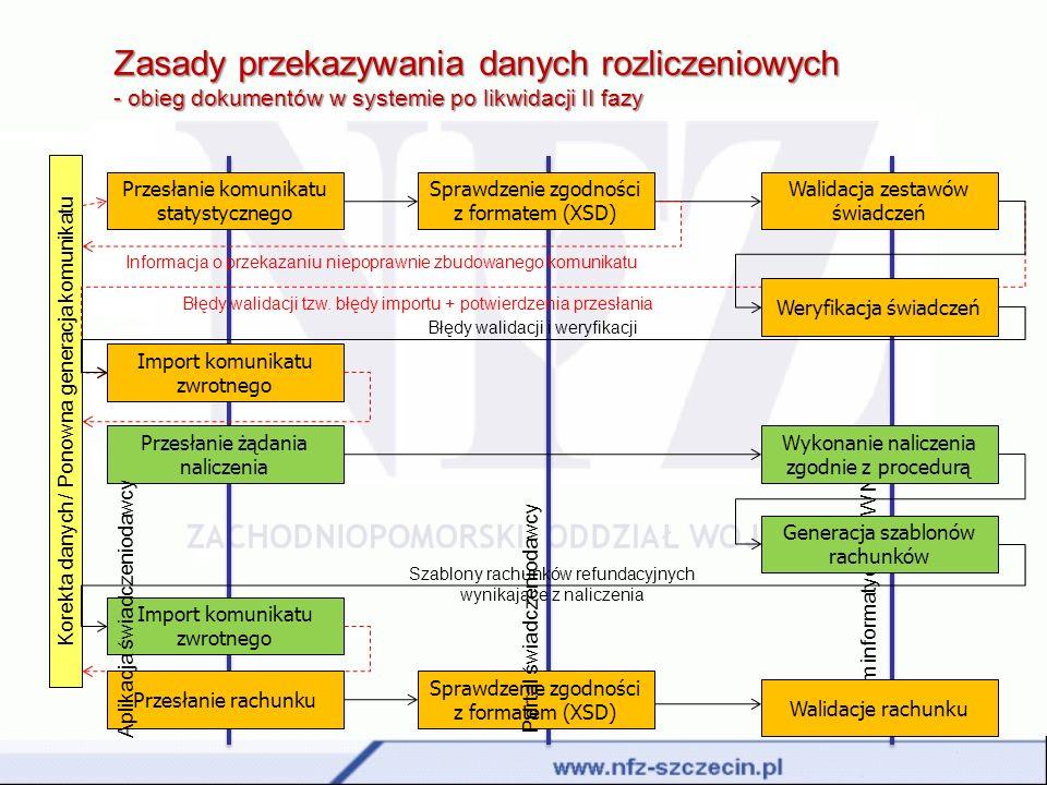 Zasady przekazywania danych rozliczeniowych - obieg dokumentów w systemie po likwidacji II fazy