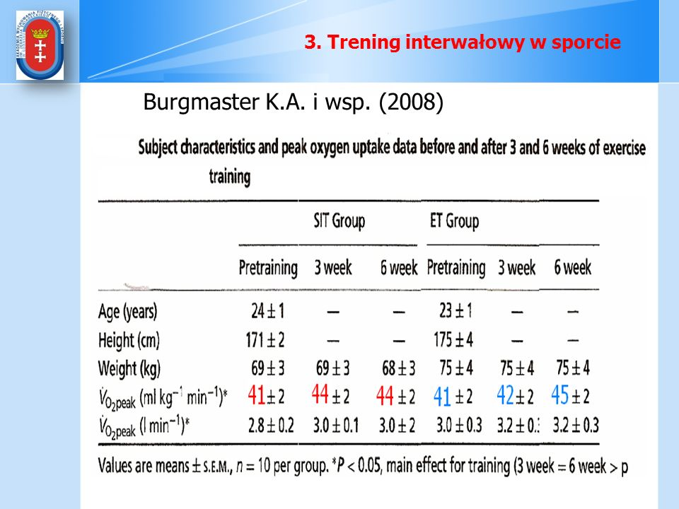 3. Trening interwałowy w sporcie