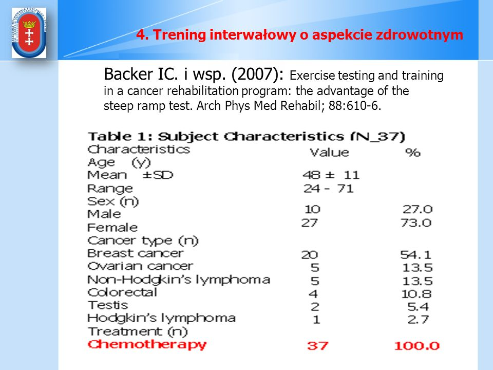 Backer IC. i wsp. (2007): Exercise testing and training
