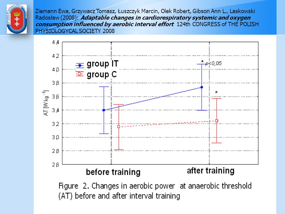Ziemann Ewa, Grzywacz Tomasz, Łuszczyk Marcin, Olek Robert, Gibson Ann L., Laskowski Radosław (2008): Adaptable changes in cardiorespiratory systemic and oxygen consumption influenced by aerobic interval effort 124th CONGRESS of THE POLISH PHYSIOLOGYCAL SOCIETY 2008