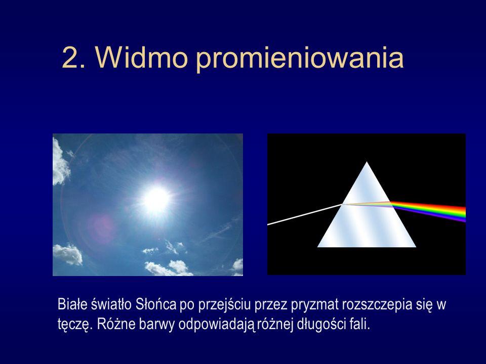 2. Widmo promieniowania Białe światło Słońca po przejściu przez pryzmat rozszczepia się w tęczę.