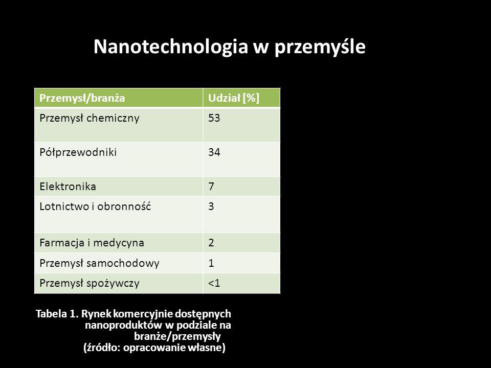Nanotechnologia w przemyśle