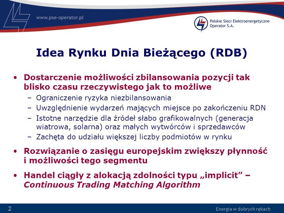 Idea Rynku Dnia Bieżącego (RDB)