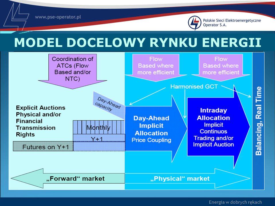 MODEL DOCELOWY RYNKU ENERGII