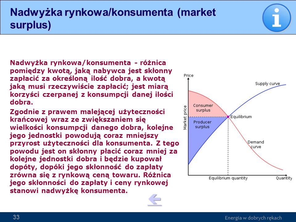 Nadwyżka rynkowa/konsumenta (market surplus)