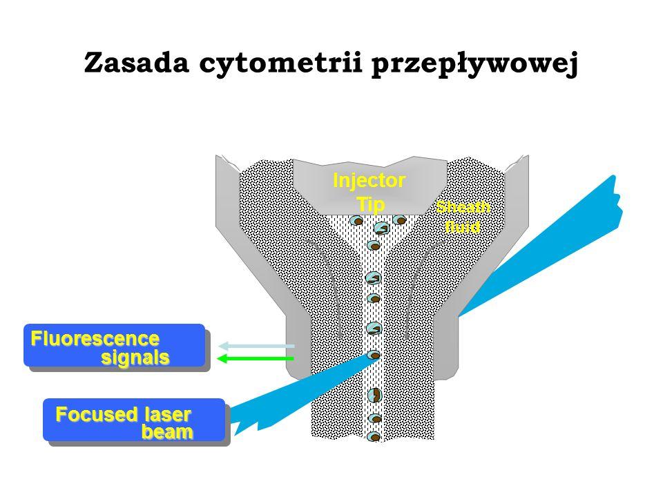 Zasada cytometrii przepływowej