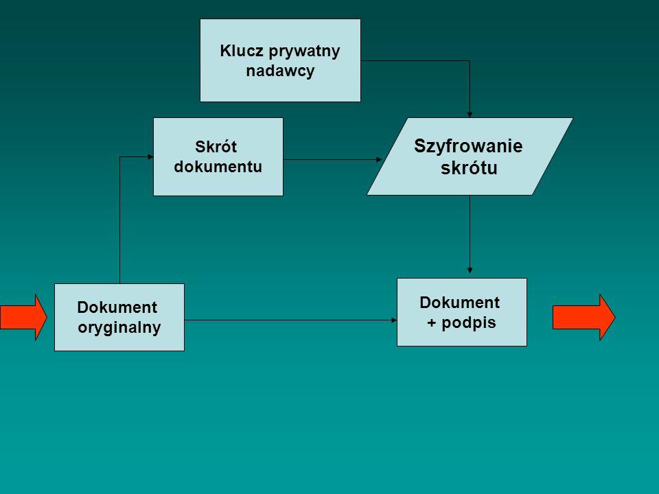 Szyfrowanie skrótu Klucz prywatny nadawcy Skrót dokumentu Dokument