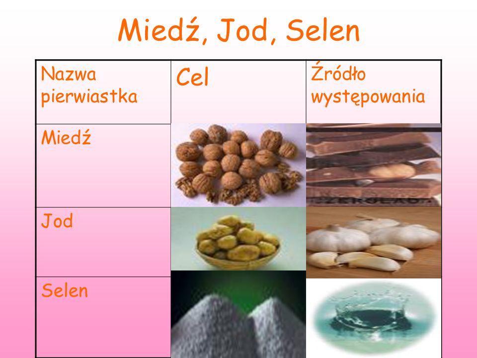 Miedź, Jod, Selen Cel Nazwa pierwiastka Źródło występowania Miedź Jod