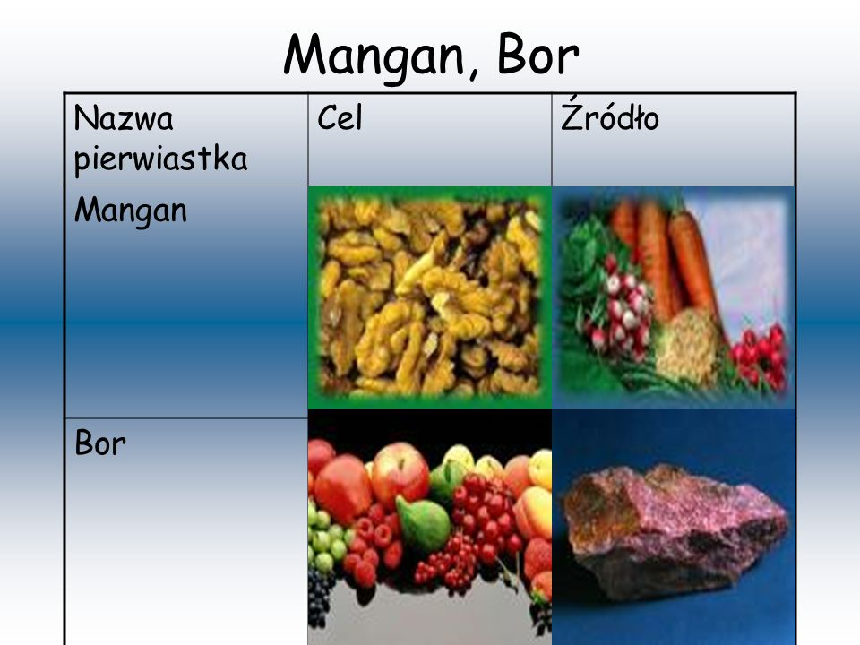 Mangan, Bor Nazwa pierwiastka Cel Źródło Mangan Bor