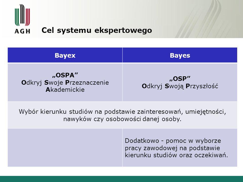 Cel systemu ekspertowego