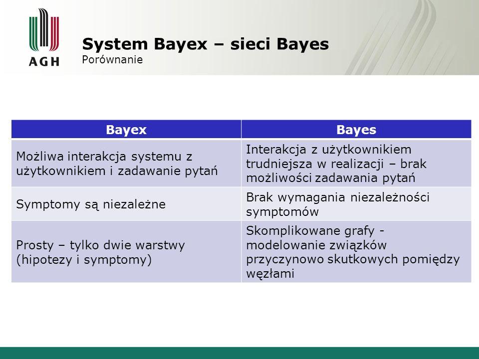 System Bayex – sieci Bayes Porównanie