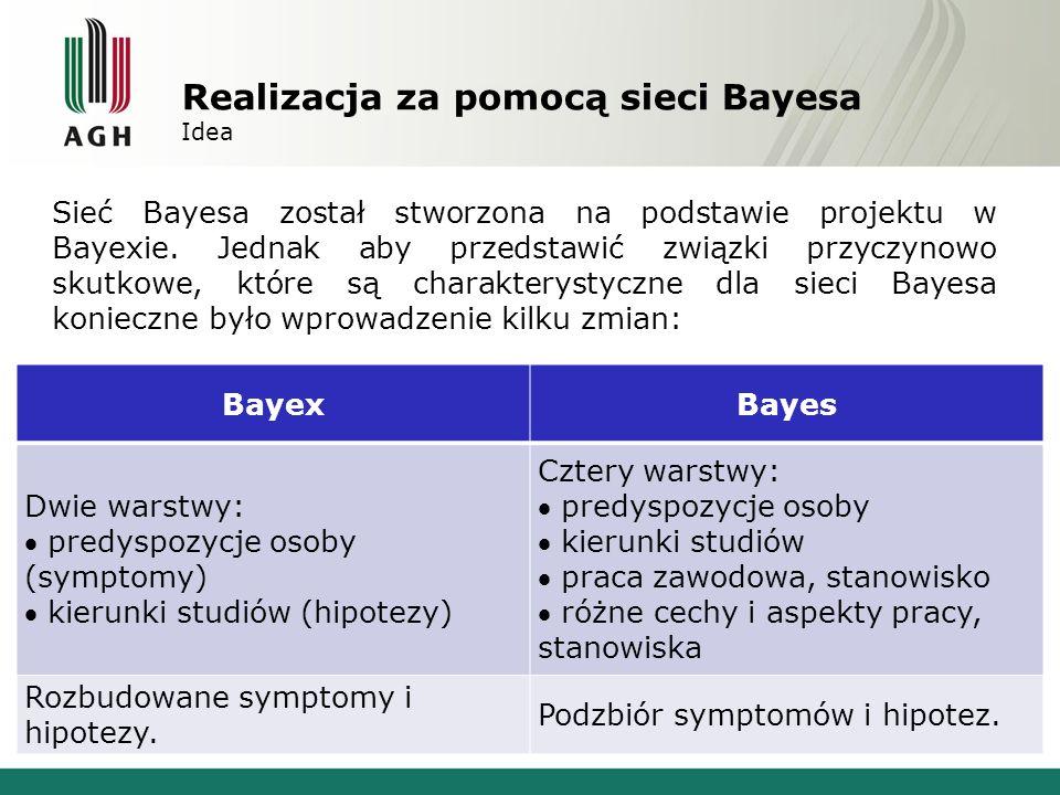 Realizacja za pomocą sieci Bayesa Idea