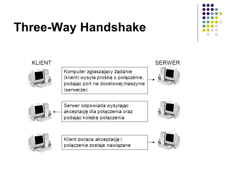 Three-Way Handshake KLIENT SERWER