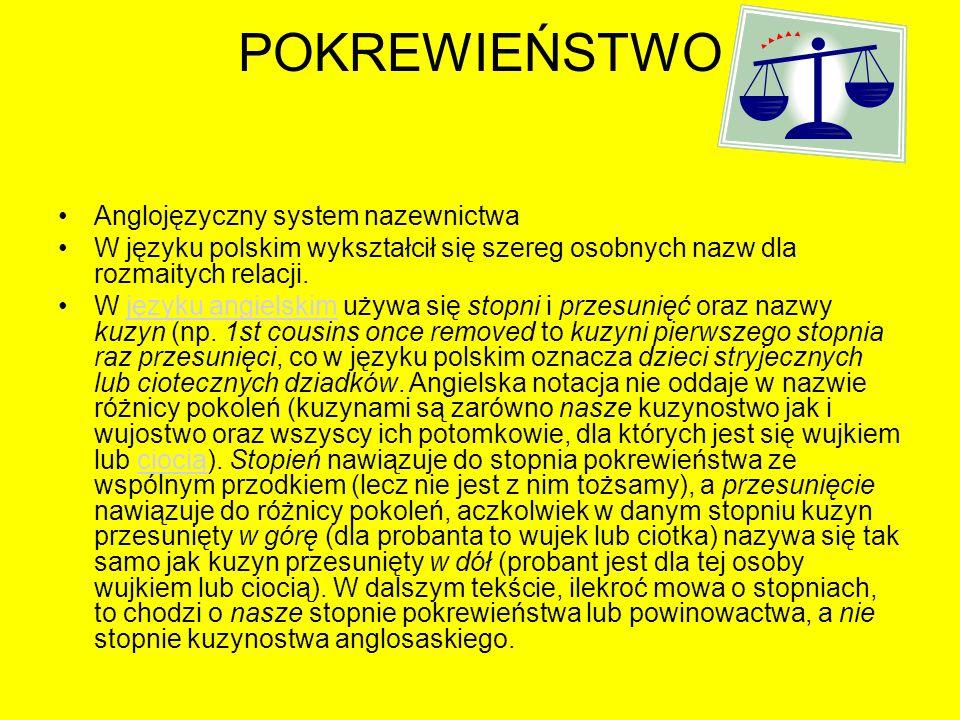 POKREWIEŃSTWO Anglojęzyczny system nazewnictwa