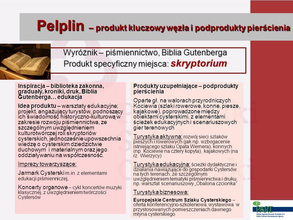 Pelplin – produkt kluczowy węzła i podprodukty pierścienia