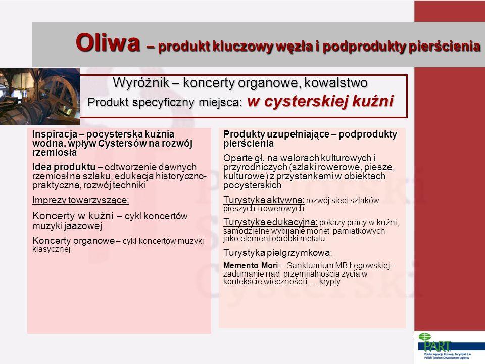 Oliwa – produkt kluczowy węzła i podprodukty pierścienia