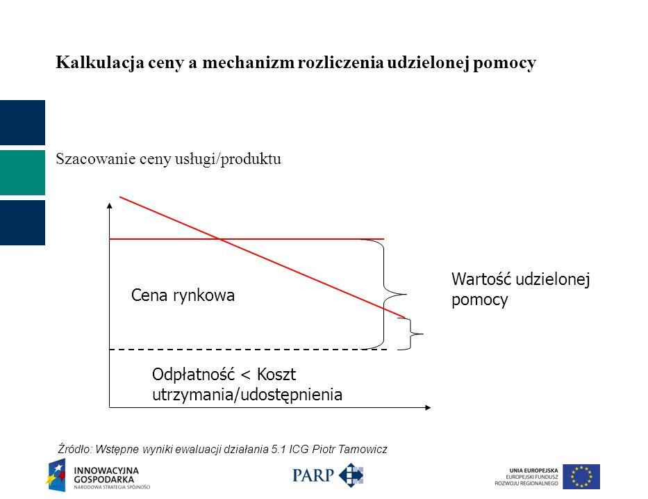 Kalkulacja ceny a mechanizm rozliczenia udzielonej pomocy