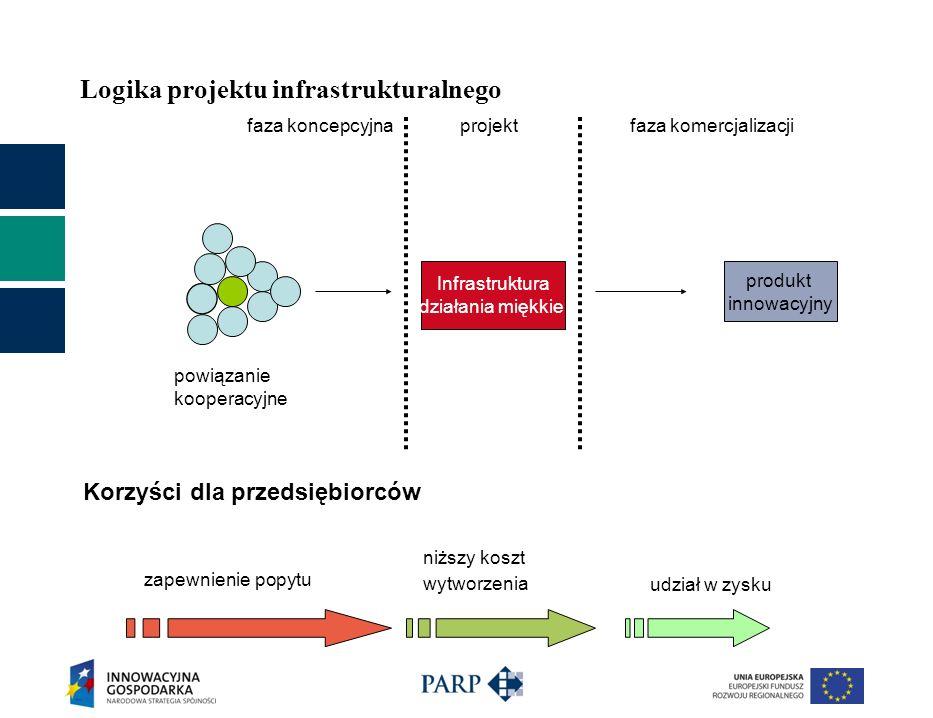 Logika projektu infrastrukturalnego