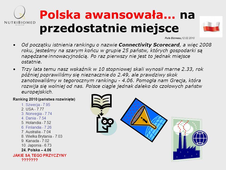 Polska awansowała... na przedostatnie miejsce
