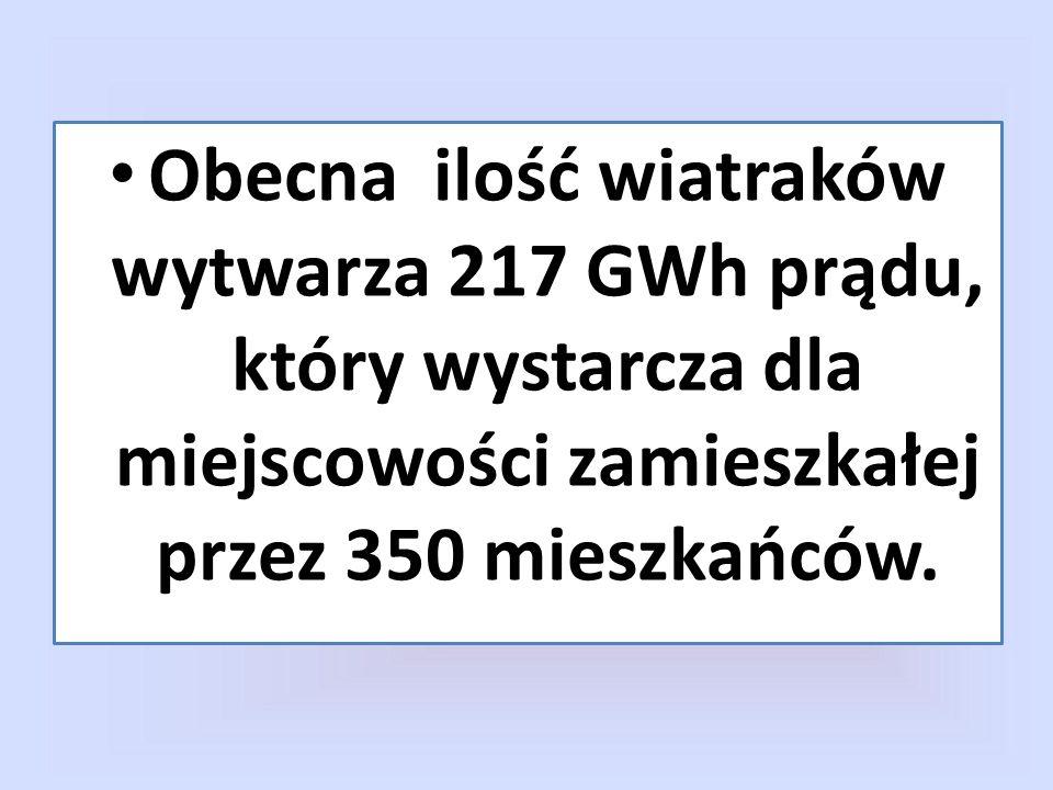 Obecna ilość wiatraków wytwarza 217 GWh prądu, który wystarcza dla miejscowości zamieszkałej przez 350 mieszkańców.