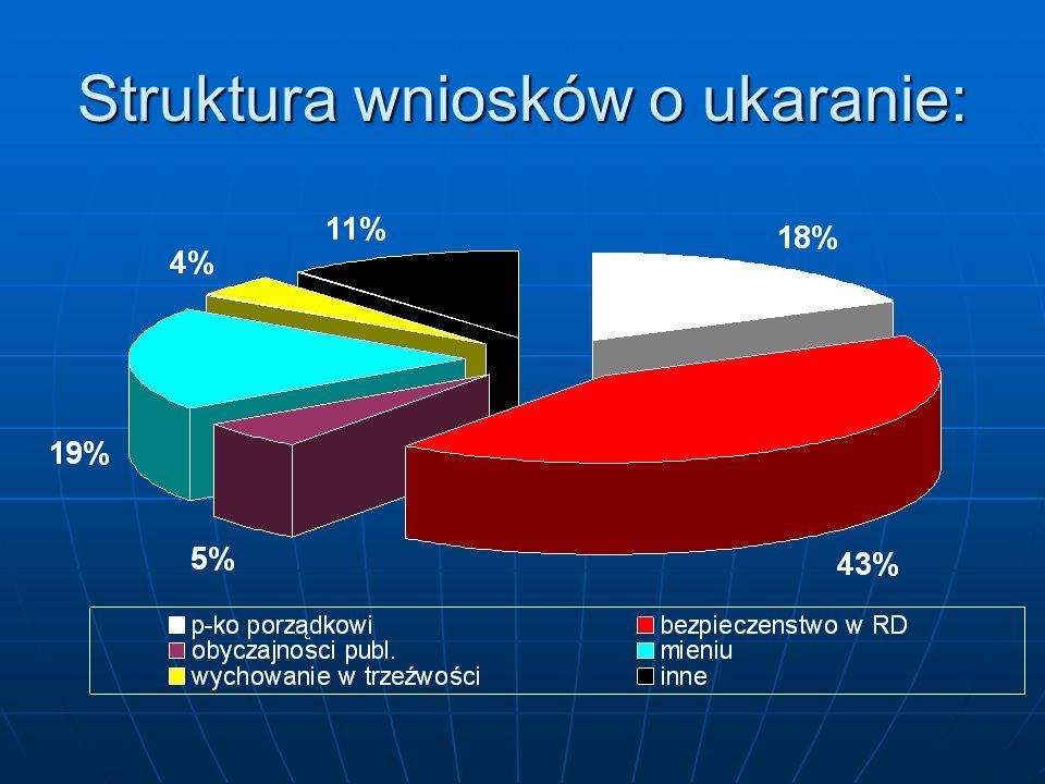 Struktura wniosków o ukaranie: