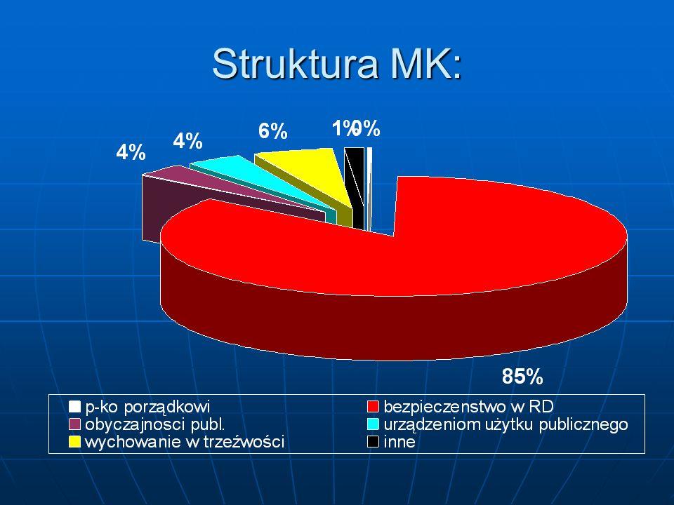 Struktura MK: