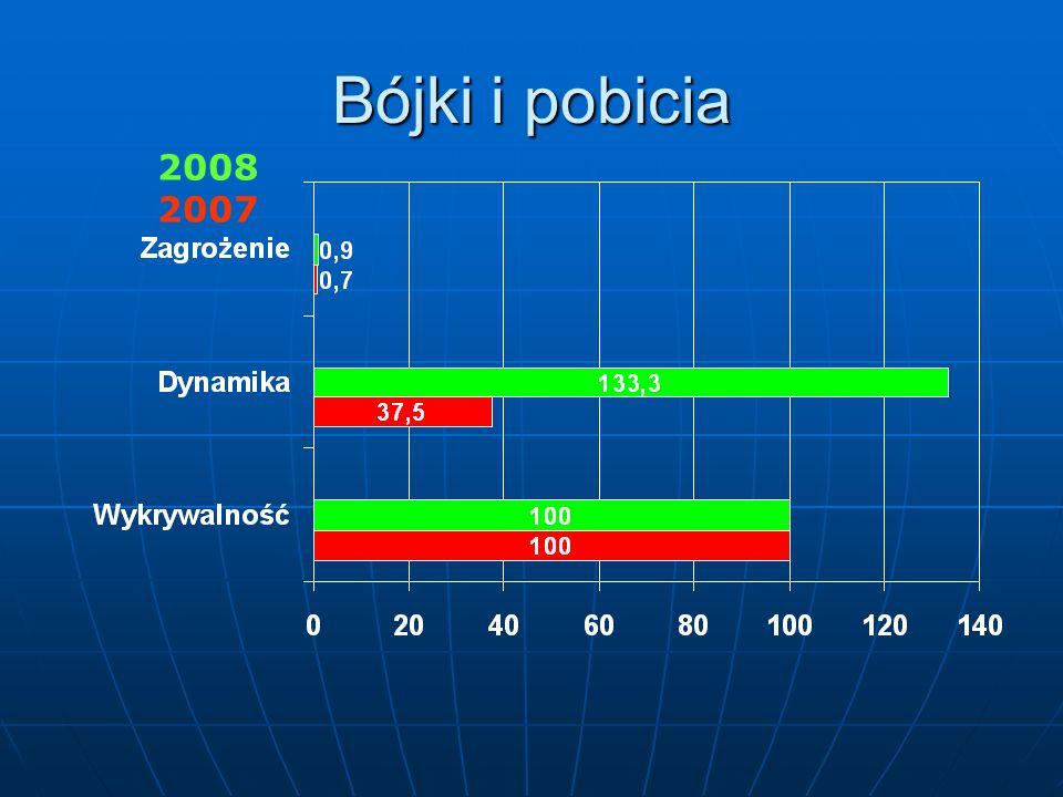 Bójki i pobicia 2008 2007