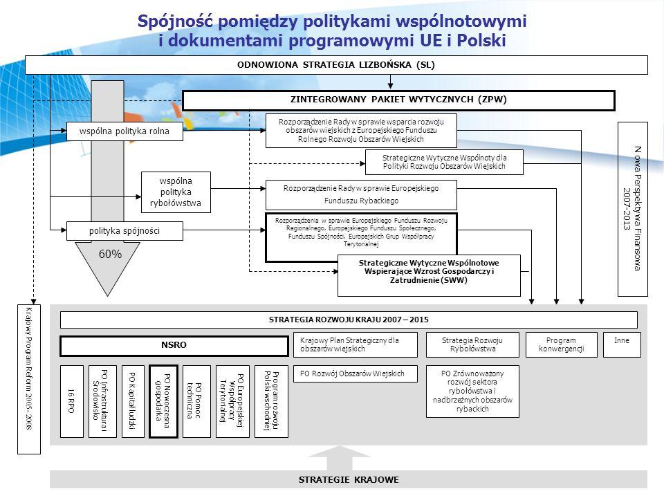 Spójność pomiędzy politykami wspólnotowymi i dokumentami programowymi UE i Polski
