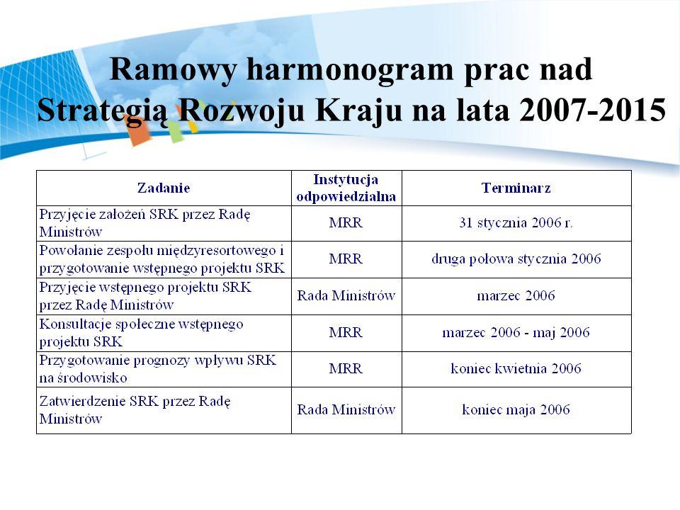 Ramowy harmonogram prac nad Strategią Rozwoju Kraju na lata 2007-2015