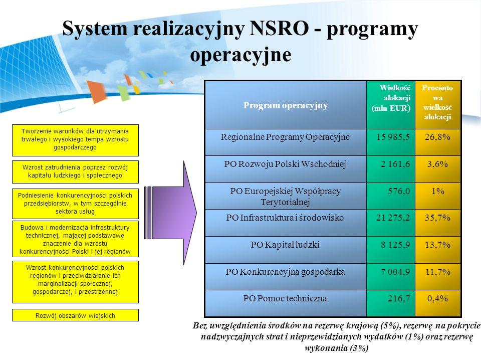 System realizacyjny NSRO - programy operacyjne
