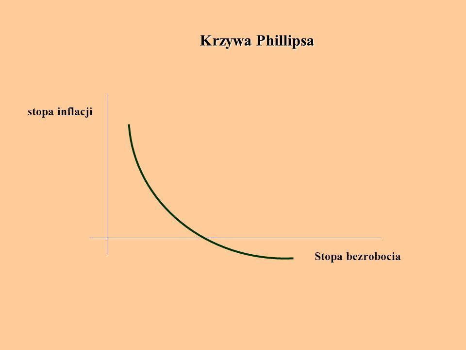 Krzywa Phillipsa Stopa bezrobocia stopa inflacji