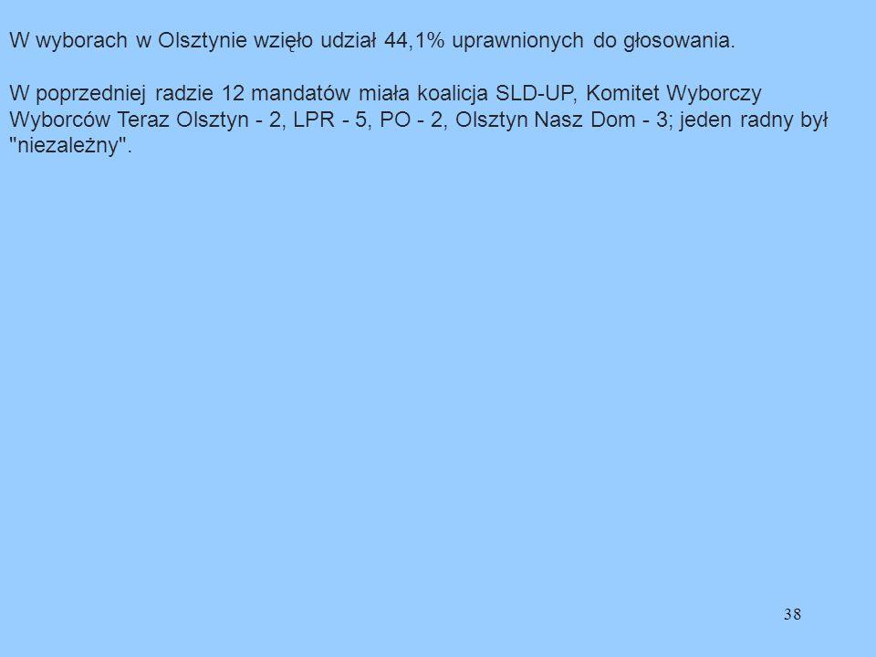 W wyborach w Olsztynie wzięło udział 44,1% uprawnionych do głosowania